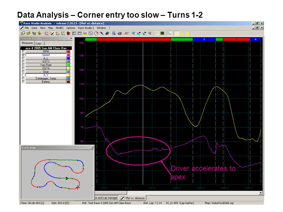 Data Analysis – Corner entry too slow – Turns 1-2 Driver accelerates to apex