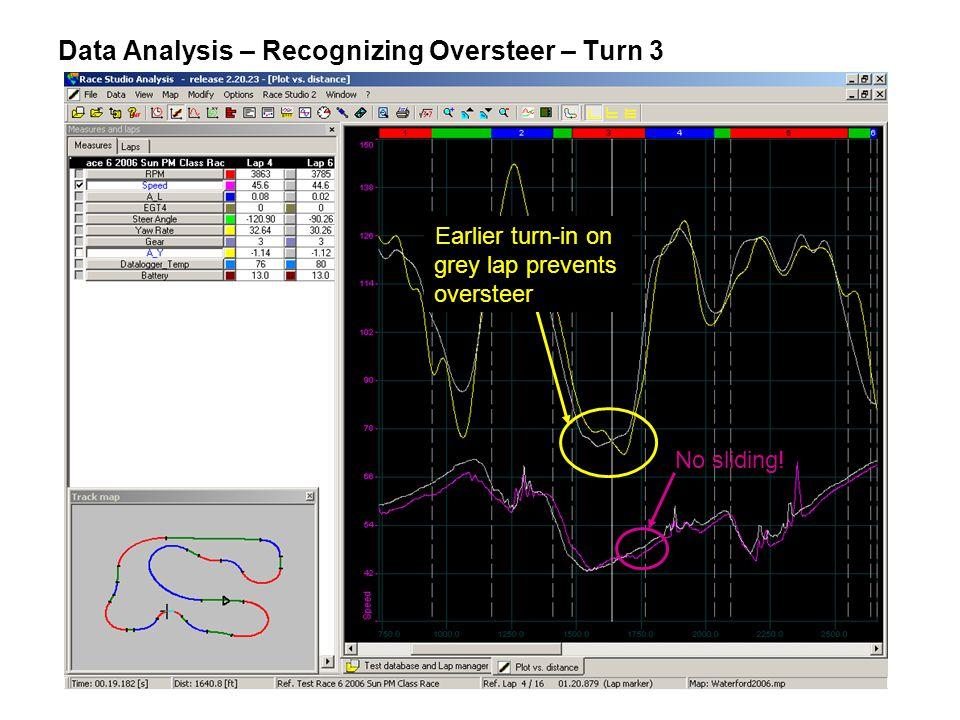Data Analysis – Recognizing Oversteer – Turn 3 No sliding.