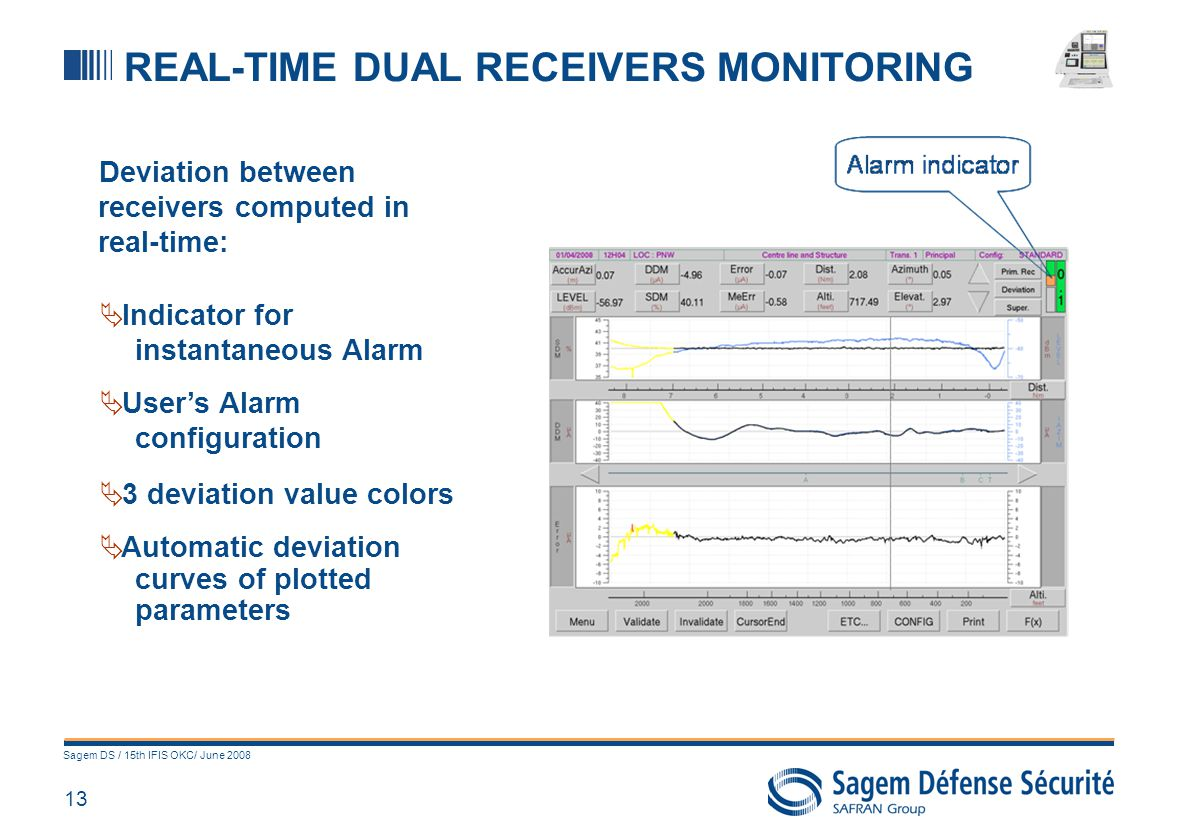 13 Sagem DS / 15th IFIS OKC/ June 2008 REAL-TIME DUAL RECEIVERS MONITORING Deviation between receivers computed in real-time: Indicator for instantane