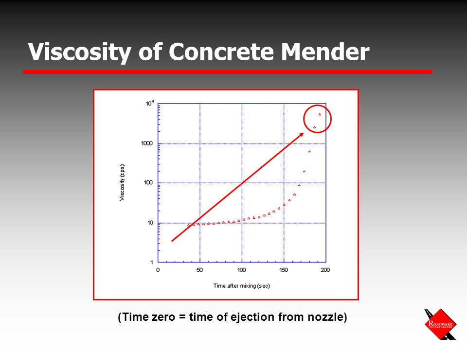 Viscosity of Concrete Mender (Time zero = time of ejection from nozzle)