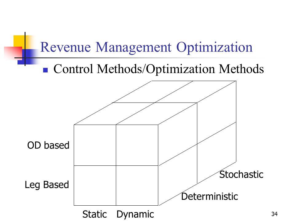 34 Revenue Management Optimization Control Methods/Optimization Methods Static Dynamic Deterministic Stochastic Leg Based OD based