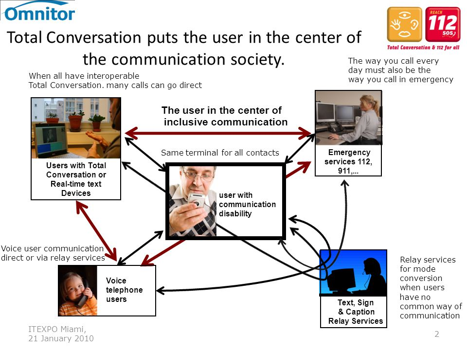International Telecommunication Union ITEXPO Miami, 21 January 2010 2 Total Conversation puts the user in the center of the communication society. Tex