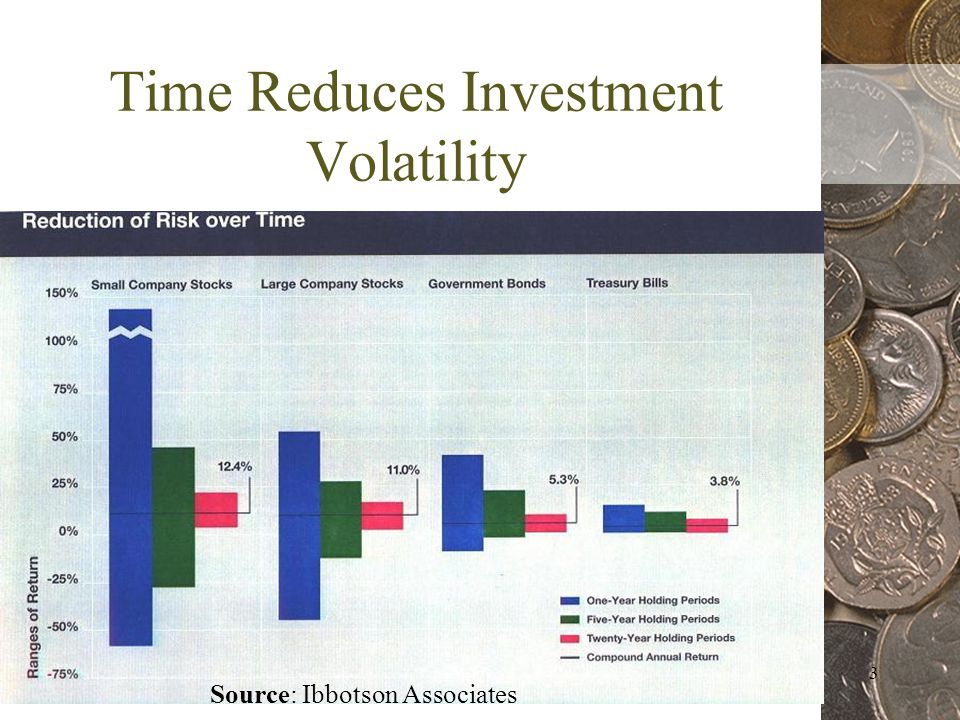 3 Time Reduces Investment Volatility Source: Ibbotson Associates