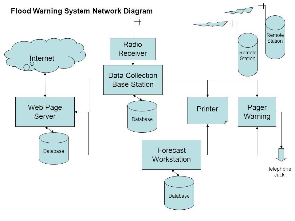 Web Page Server Internet Database Data Collection Base Station Forecast Workstation Database Radio Receiver Flood Warning System Network Diagram Pager