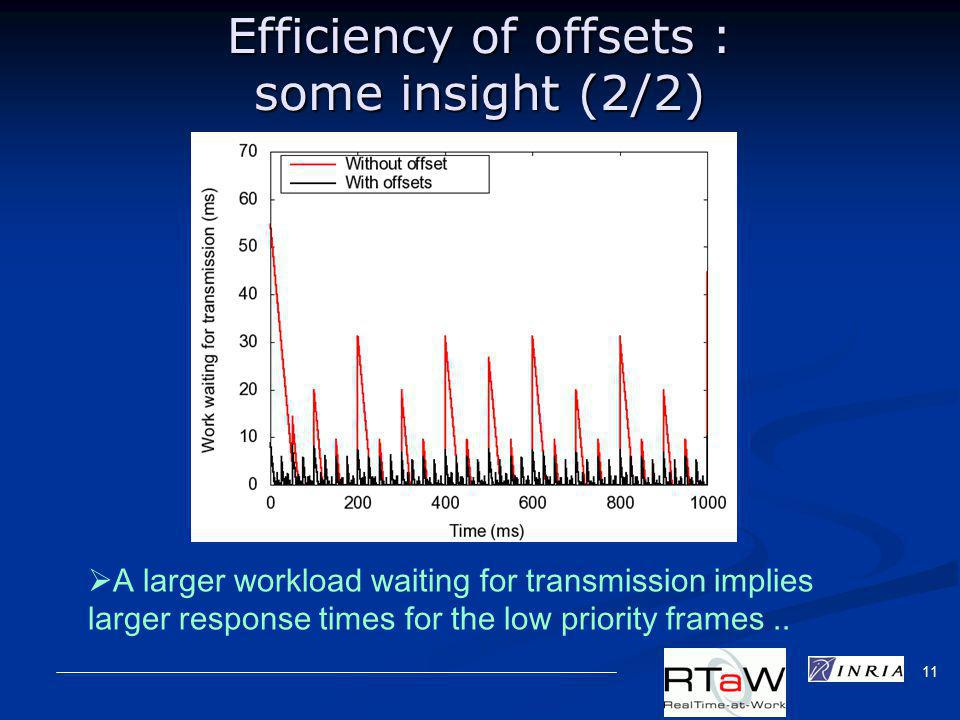 11 Efficiency of offsets : some insight (2/2) A larger workload waiting for transmission implies larger response times for the low priority frames..