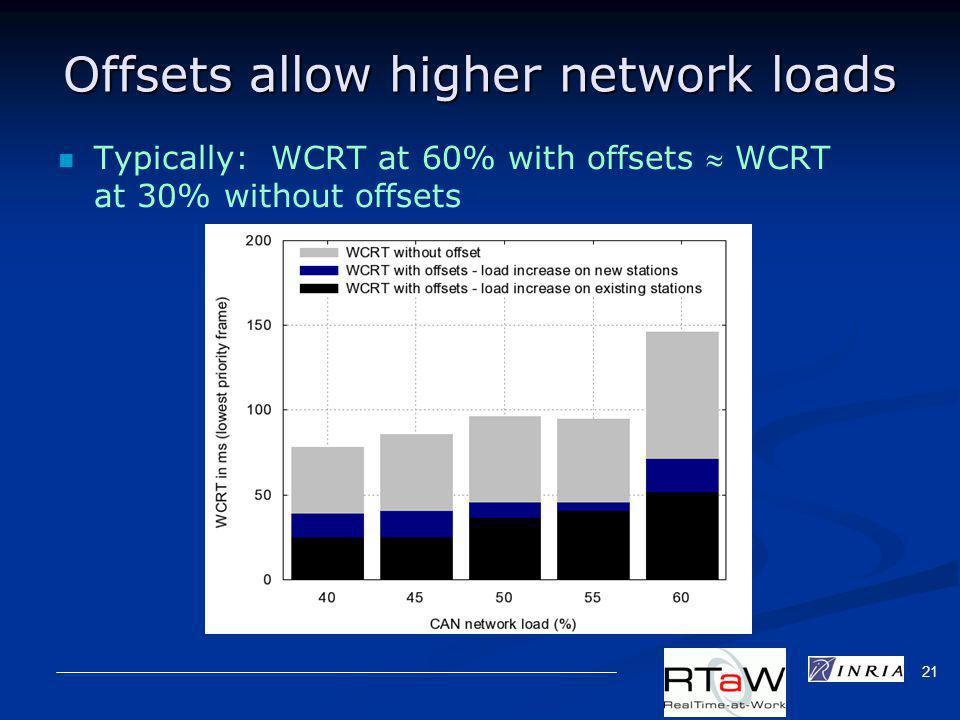 21 Offsets allow higher network loads Typically: WCRT at 60% with offsets WCRT at 30% without offsets