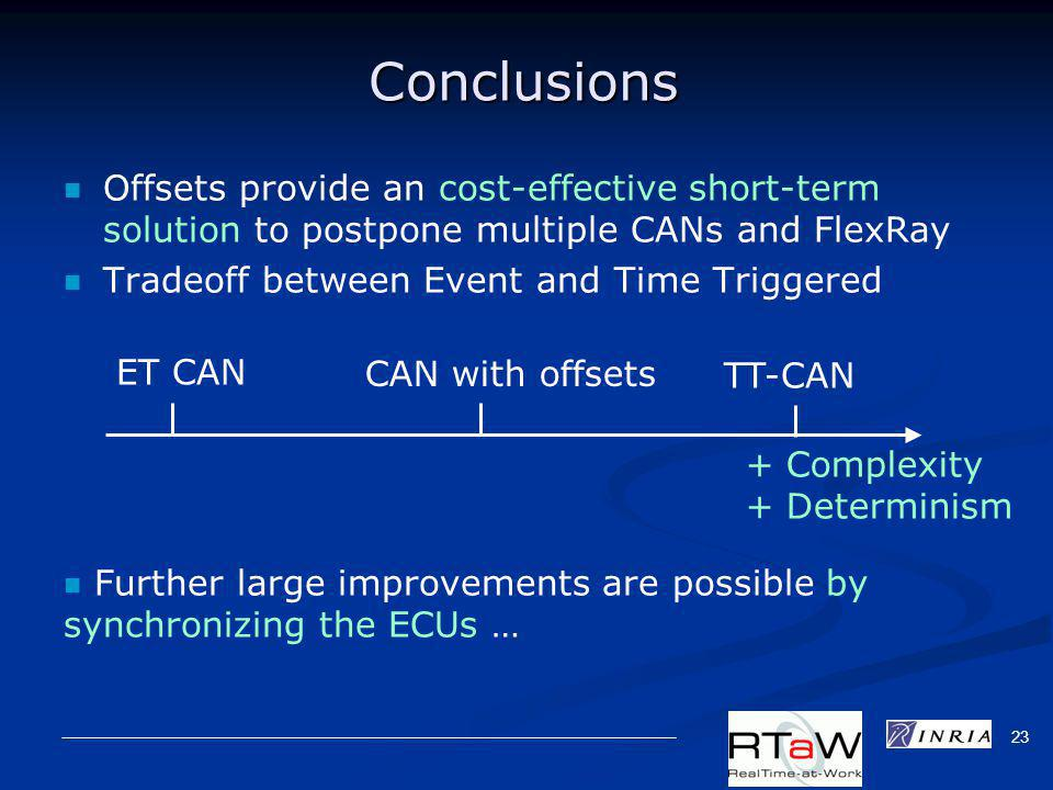 23 Conclusions Offsets provide an cost-effective short-term solution to postpone multiple CANs and FlexRay Tradeoff between Event and Time Triggered Further large improvements are possible by synchronizing the ECUs … ET CAN CAN with offsets TT-CAN + Complexity + Determinism