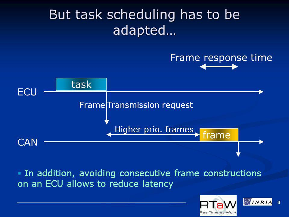 6 But task scheduling has to be adapted… ECU Frame Transmission request task Frame response time In addition, avoiding consecutive frame constructions on an ECU allows to reduce latency CAN Higher prio.