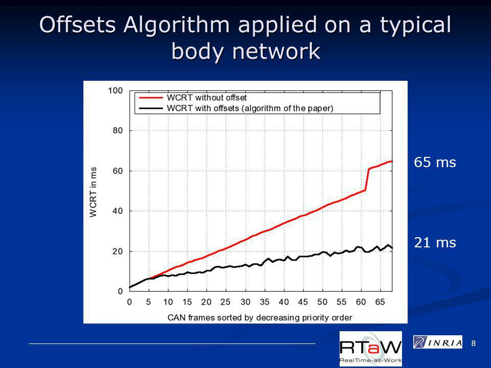 8 Offsets Algorithm applied on a typical body network 21 ms 65 ms