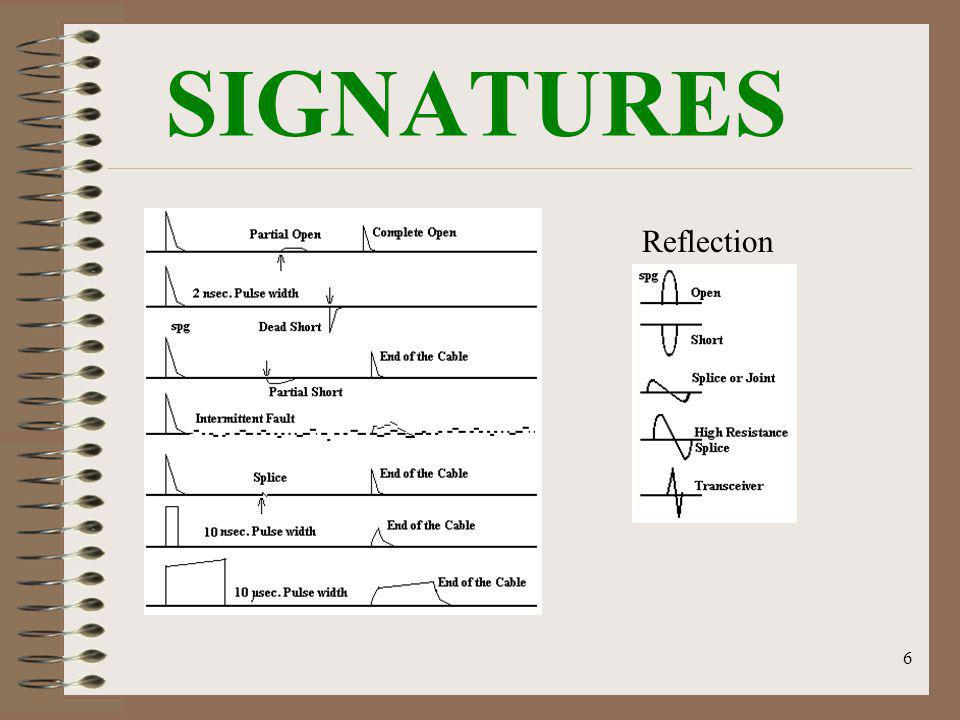 6 SIGNATURES Reflection