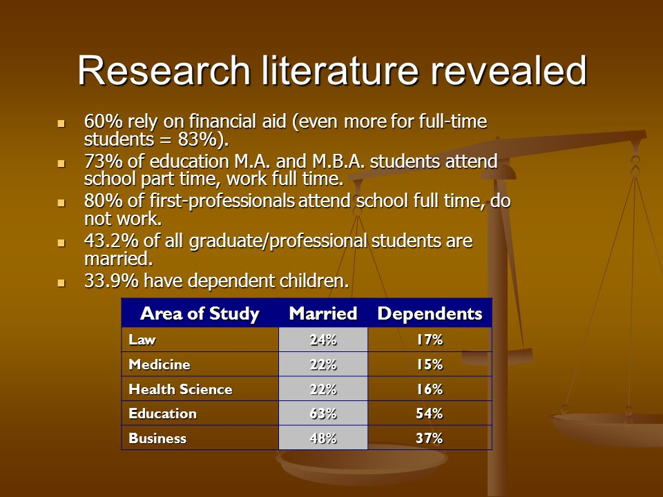 Research literature revealed 60% rely on financial aid (even more for full-time students = 83%).