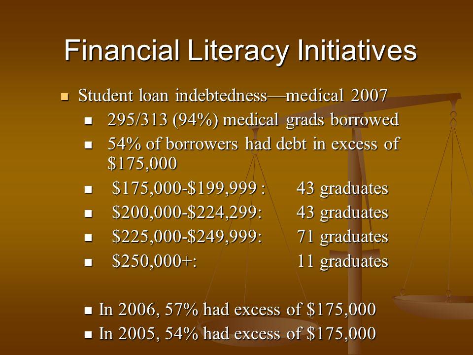 Student loan indebtednessmedical 2007 Student loan indebtednessmedical 2007 295/313 (94%) medical grads borrowed 295/313 (94%) medical grads borrowed
