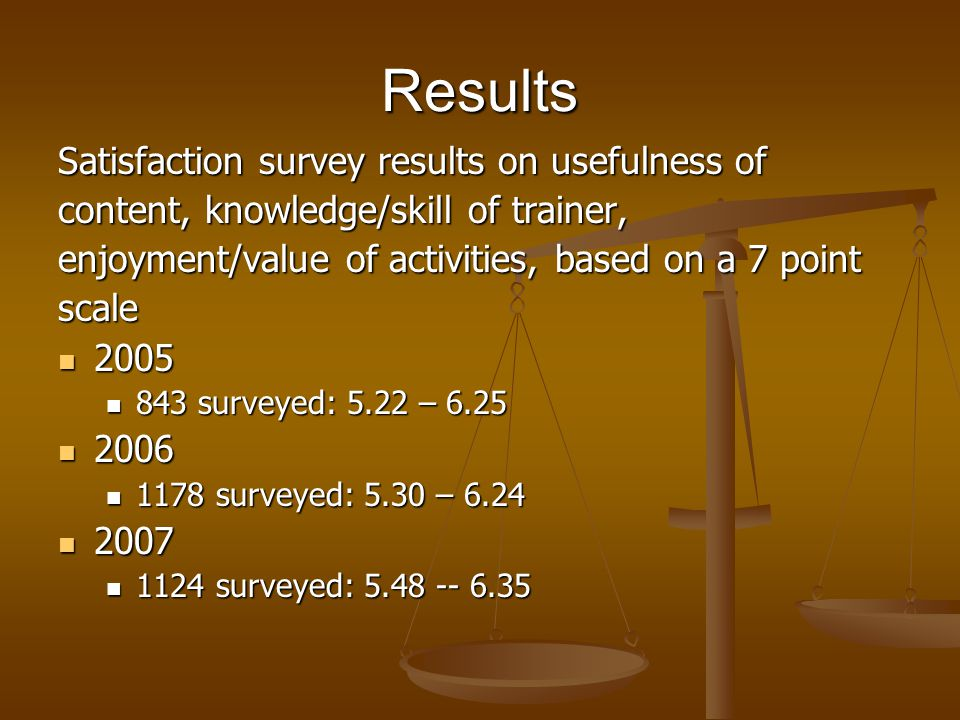 Results Satisfaction survey results on usefulness of content, knowledge/skill of trainer, enjoyment/value of activities, based on a 7 point scale 2005 2005 843 surveyed: 5.22 – 6.25 843 surveyed: 5.22 – 6.25 2006 2006 1178 surveyed: 5.30 – 6.24 1178 surveyed: 5.30 – 6.24 2007 2007 1124 surveyed: 5.48 -- 6.35 1124 surveyed: 5.48 -- 6.35