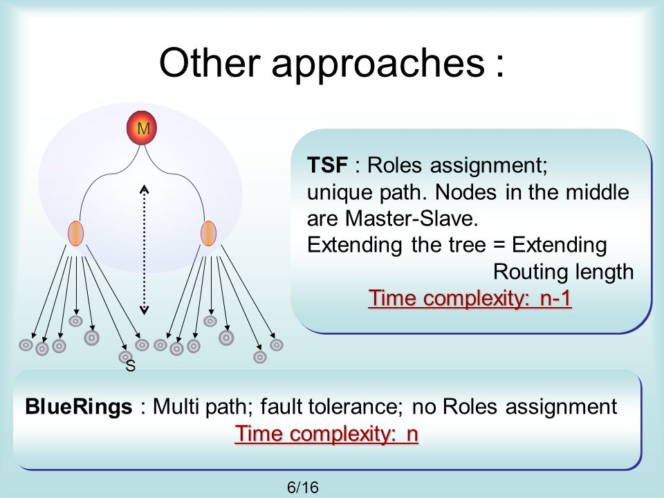 Other approaches : BlueRings : Multi path; fault tolerance; no Roles assignment Time complexity: n BlueRings : Multi path; fault tolerance; no Roles a