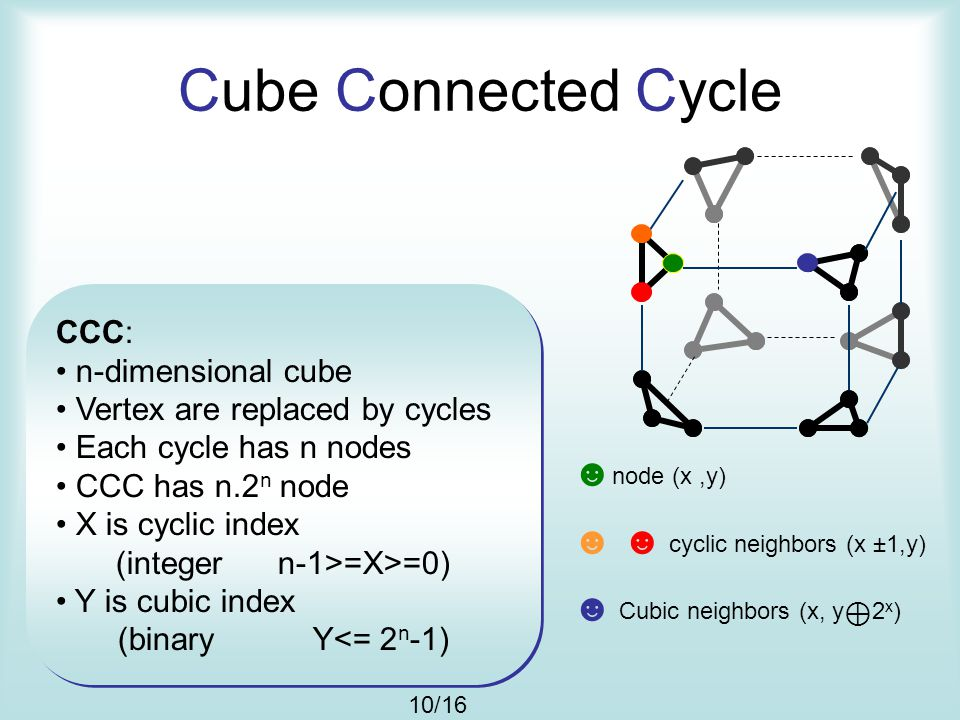 Cube Connected Cycle CCC: n-dimensional cube Vertex are replaced by cycles Each cycle has n nodes CCC has n.2 n node X is cyclic index (integer n-1>=X