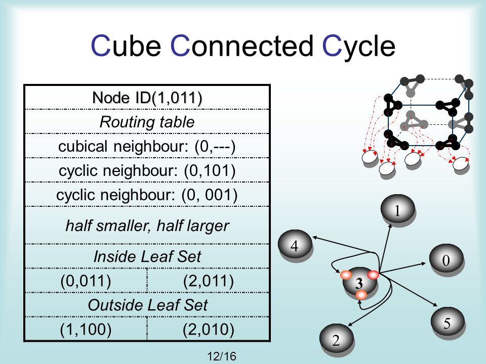 Cube Connected Cycle 3 3 5 5 0 0 4 4 1 1 2 2 Node ID(1,011) Routing table cubical neighbour: (0,---) cyclic neighbour: (0,101) cyclic neighbour: (0, 0