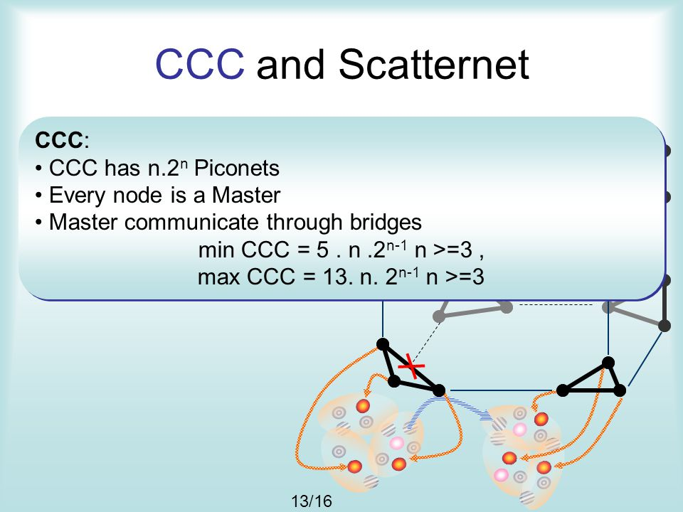 CCC and Scatternet 13/16 CCC: CCC has n.2 n Piconets Every node is a Master Master communicate through bridges min CCC = 5. n.2 n-1 n >=3, max CCC = 1