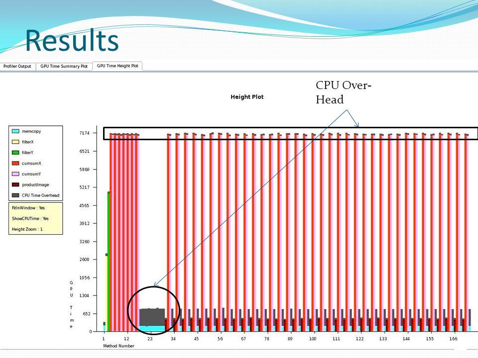 CPU Over- Head