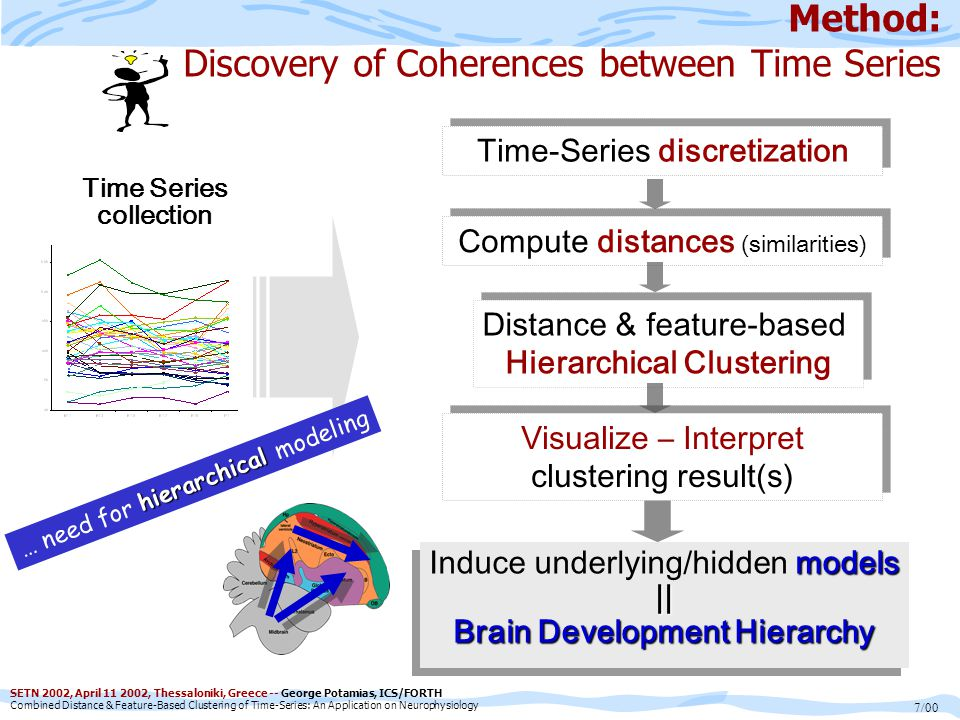 SETN 2002, April 11 2002, Thessaloniki, Greece -- George Potamias, ICS/FORTH Combined Distance & Feature-Based Clustering of Time-Series: An Application on Neurophysiology 7/00 Time-Series discretization Compute distances (similarities) Method: Discovery of Coherences between Time Series models Induce underlying/hidden models|| Brain Development Hierarchy models Induce underlying/hidden models|| Brain Development Hierarchy Distance & feature-based Hierarchical Clustering Distance & feature-based Hierarchical Clustering Time Series collection hierarchical … need for hierarchical modeling Visualize – Interpret clustering result(s) Visualize – Interpret clustering result(s)