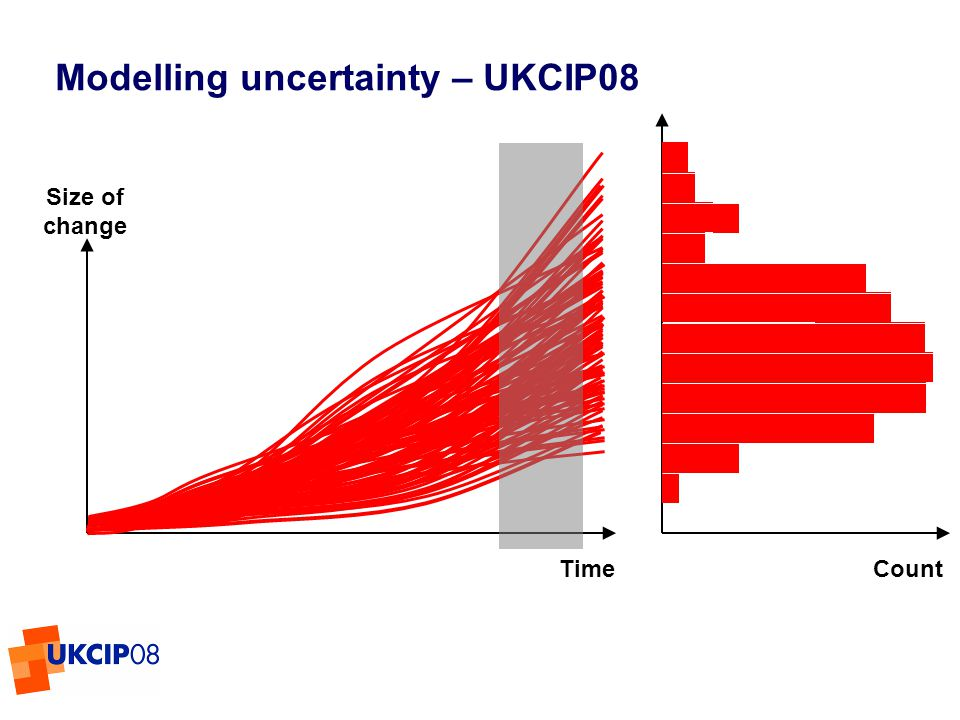 © UKCIP 2006 Modelling uncertainty – UKCIP08 Size of change Time Count