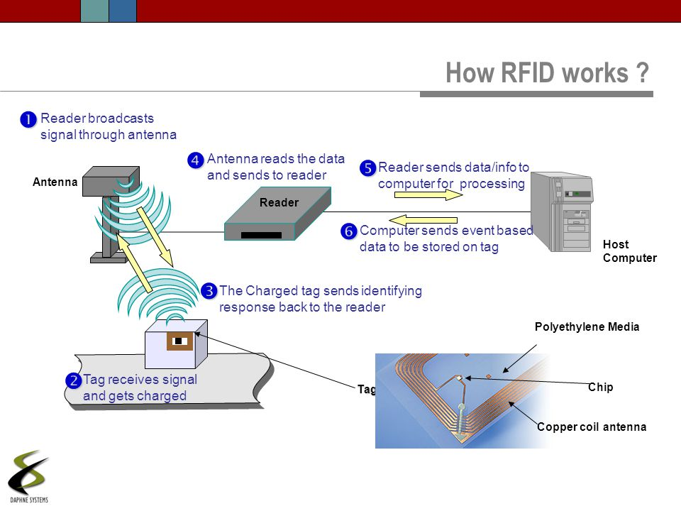 How RFID works ? Antenna Reader Host Computer Tag Chip Polyethylene Media Copper coil antenna Tag receives signal and gets charged Antenna reads the d