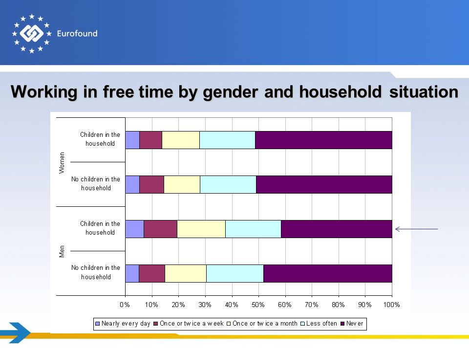 Working in free time by gender and household situation