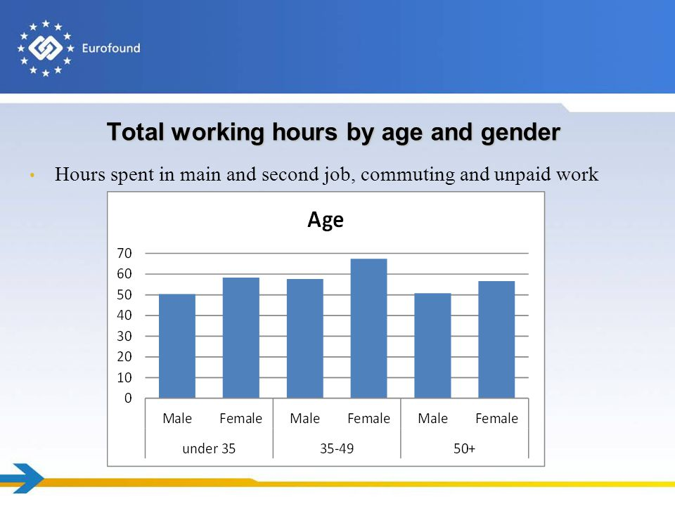 Total working hours by age and gender Hours spent in main and second job, commuting and unpaid work