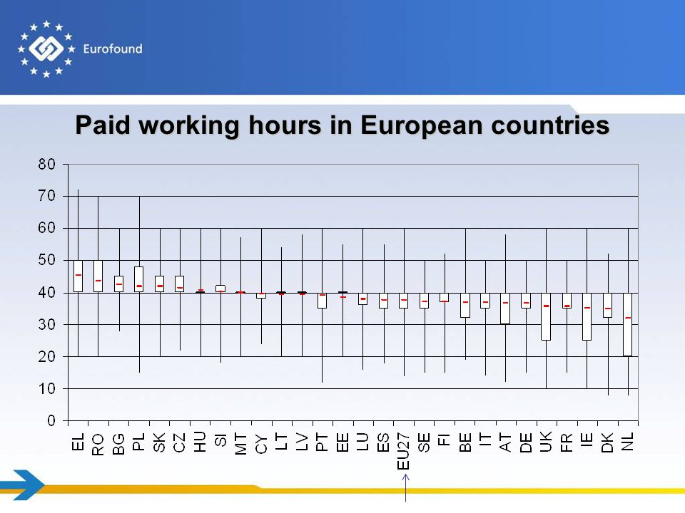 Paid working hours in European countries