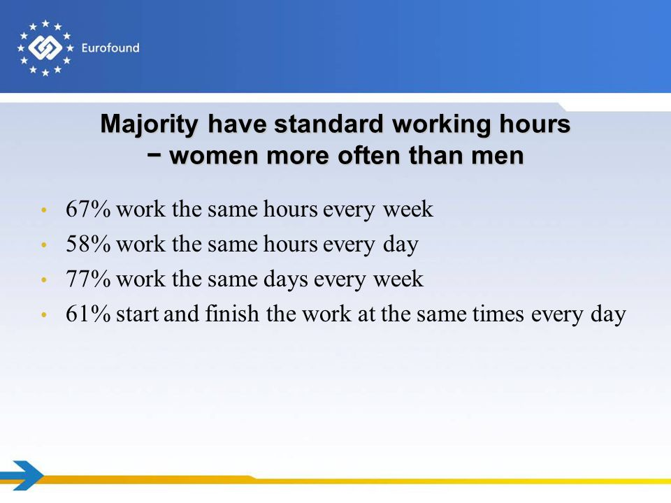 Majority have standard working hours women more often than men 67% work the same hours every week 58% work the same hours every day 77% work the same days every week 61% start and finish the work at the same times every day