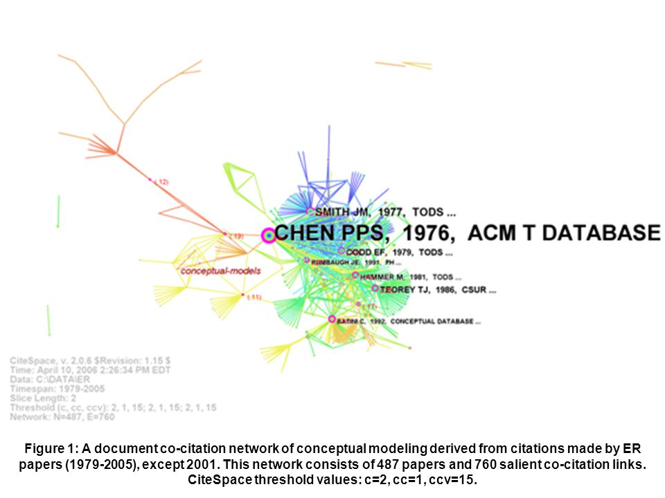 Figure 1: A document co-citation network of conceptual modeling derived from citations made by ER papers (1979-2005), except 2001. This network consis