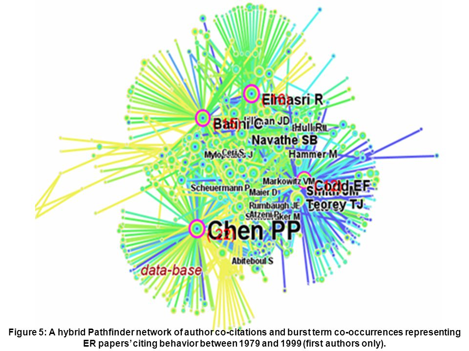 Figure 5: A hybrid Pathfinder network of author co-citations and burst term co-occurrences representing ER papers citing behavior between 1979 and 199