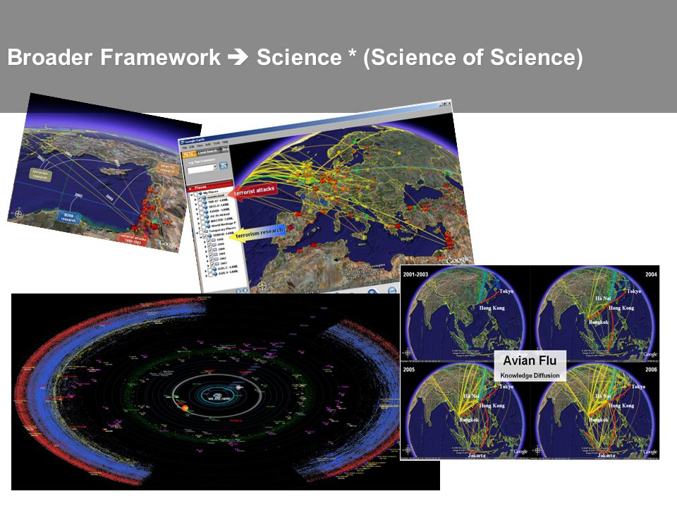 Broader Framework Science * (Science of Science)