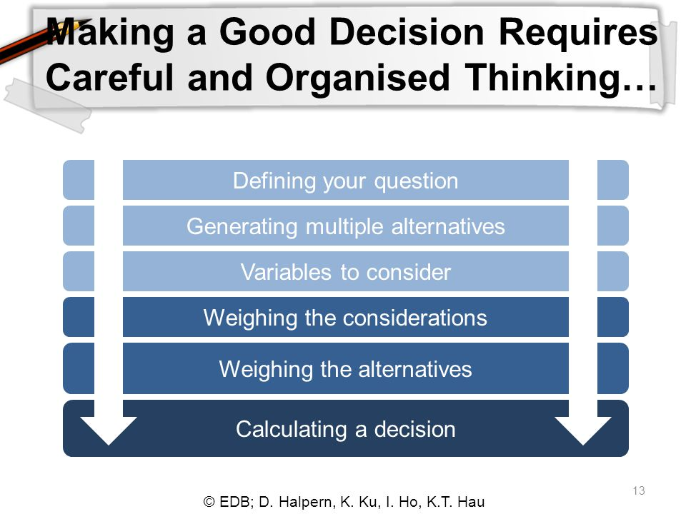 © EDB; D. Halpern, K. Ku, I. Ho, K.T. Hau 13 Making a Good Decision Requires Careful and Organised Thinking… Defining your question Generating multipl