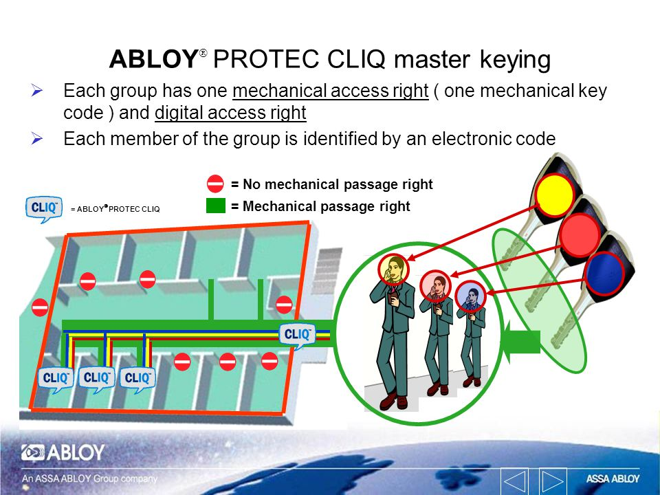 Each group has one mechanical access right ( one mechanical key code ) and digital access right Each member of the group is identified by an electroni