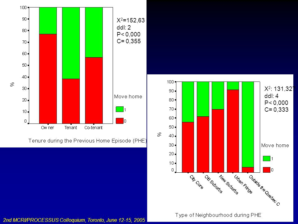 2nd MCRI/PROCESSUS Colloquium, Toronto, June 12-15, 2005 X 2 : 131,327 ddl: 4 P< 0,000 C= 0,333 X 2 =152,63 ddl: 2 P< 0,000 C= 0,355