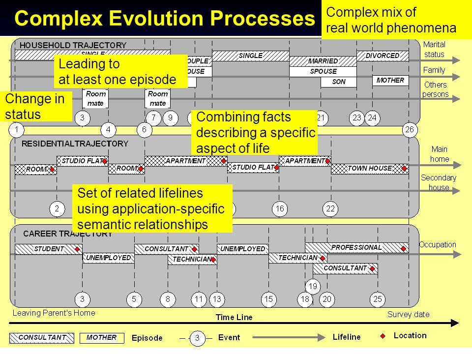2nd MCRI/PROCESSUS Colloquium, Toronto, June 12-15, 2005 Complex Evolution Processes Personal Biography Complex mix of real world phenomena Change in