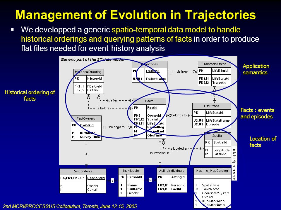 2nd MCRI/PROCESSUS Colloquium, Toronto, June 12-15, 2005 Management of Evolution in Trajectories We developped a generic spatio-temporal data model to