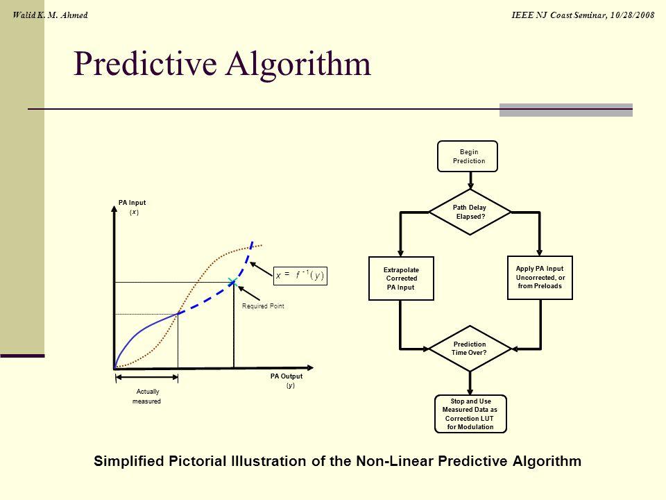 IEEE NJ Coast Seminar, 10/28/2008Walid K. M. Ahmed Predictive Algorithm PA Output ( y ) Actually measured PA Input ( x ) PA Output Actually measured R