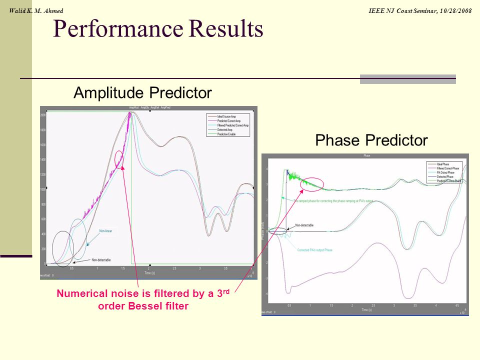 IEEE NJ Coast Seminar, 10/28/2008Walid K. M. Ahmed Performance Results Amplitude Predictor Phase Predictor Numerical noise is filtered by a 3 rd order