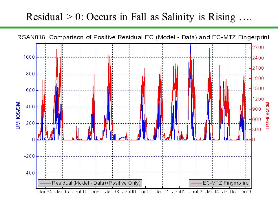 CCWD: Using DSM2 Historical July20, 2006 17 Residual > 0: Occurs in Fall as Salinity is Rising ….