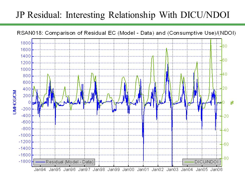 CCWD: Using DSM2 Historical July20, 2006 18 JP Residual: Interesting Relationship With DICU/NDOI