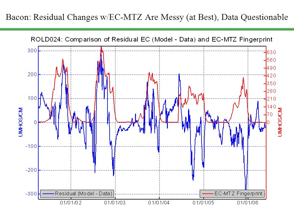 CCWD: Using DSM2 Historical July20, 2006 20 Bacon: Residual Changes w/EC-MTZ Are Messy (at Best), Data Questionable