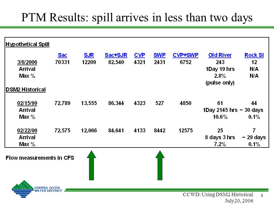 CCWD: Using DSM2 Historical July20, 2006 8 PTM Results: spill arrives in less than two days