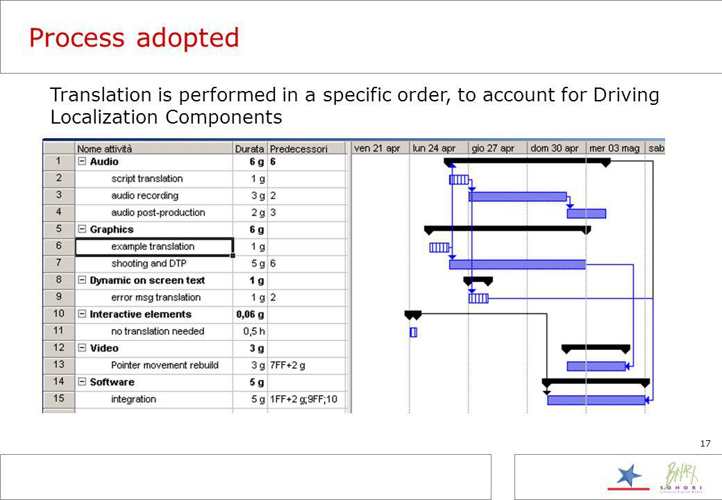 17 Process adopted Translation is performed in a specific order, to account for Driving Localization Components