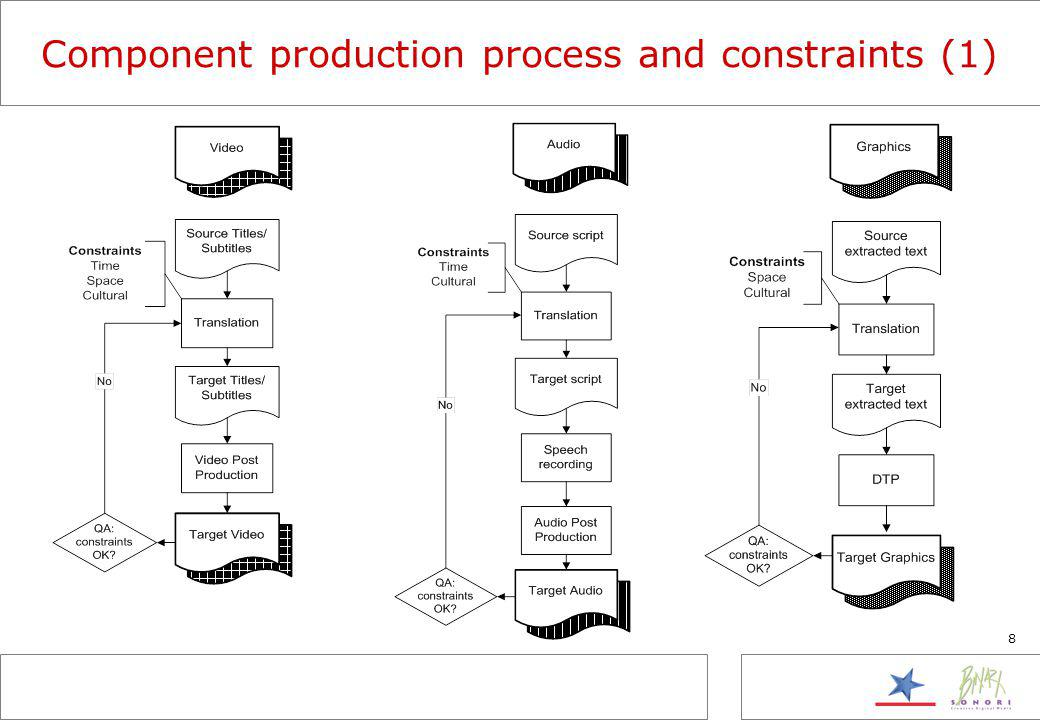 8 Component production process and constraints (1)
