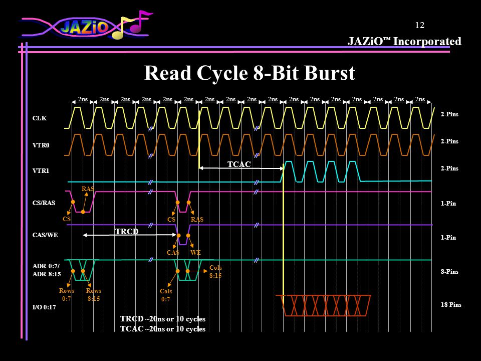 JAZiO Incorporated 12 Read Cycle 8-Bit Burst