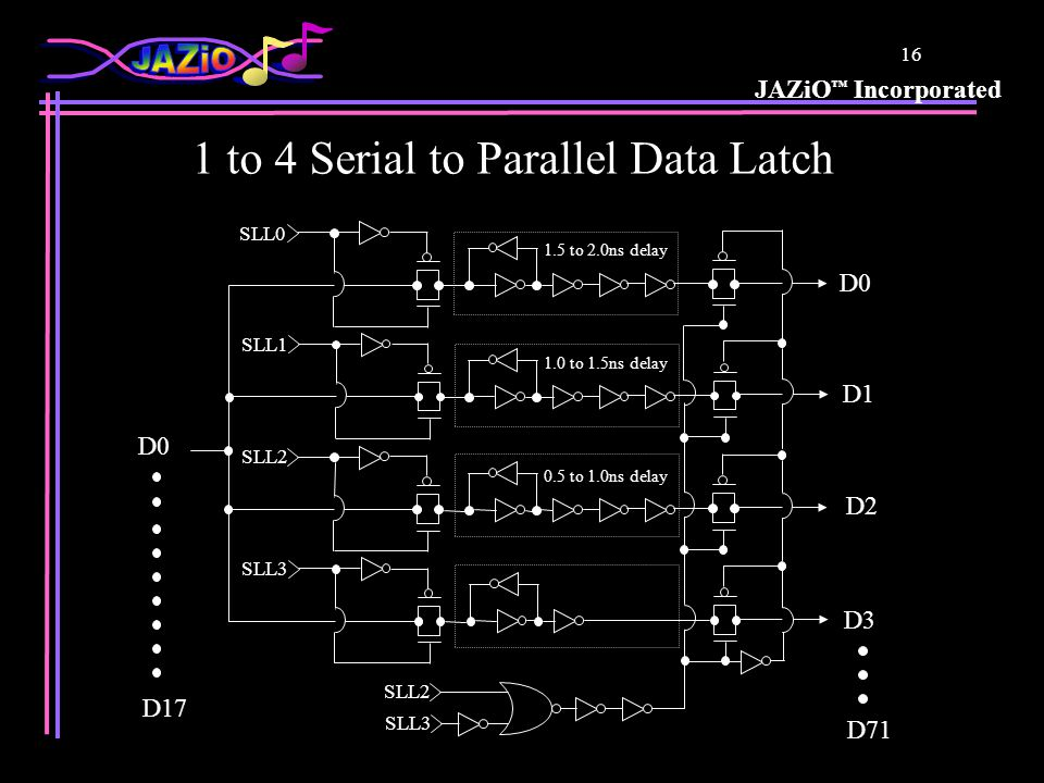 JAZiO Incorporated 16 D0 SLL0 SLL1 SLL2 SLL3 SLL2 SLL3 1.5 to 2.0ns delay 1.0 to 1.5ns delay 0.5 to 1.0ns delay D17 1 to 4 Serial to Parallel Data Latch D3 D71 D0 D1 D2
