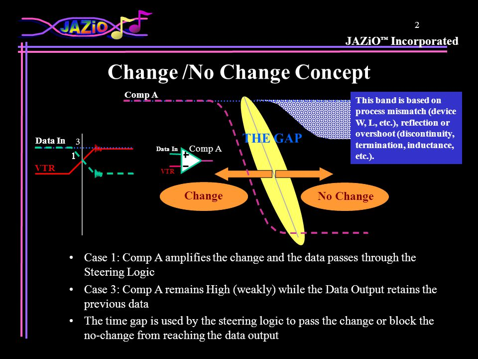 JAZiO Incorporated 2 Change /No Change Concept Comp A Data In VTR Data In Comp A No Change This band is based on process mismatch (device W, L, etc.), reflection or overshoot (discontinuity, termination, inductance, etc.).