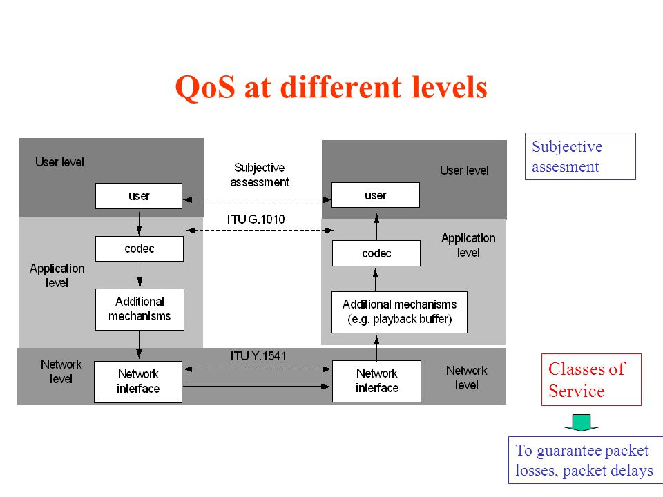 QoS at different levels To guarantee packet losses, packet delays Subjective assesment Classes of Service