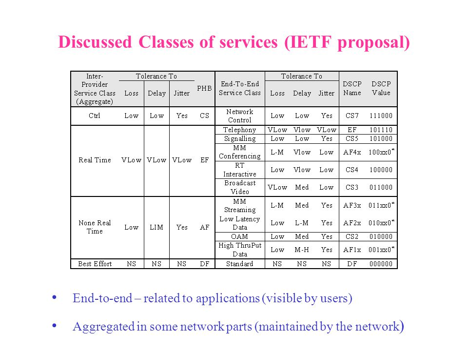Discussed Classes of services (IETF proposal) End-to-end – related to applications (visible by users) Aggregated in some network parts (maintained by the network )